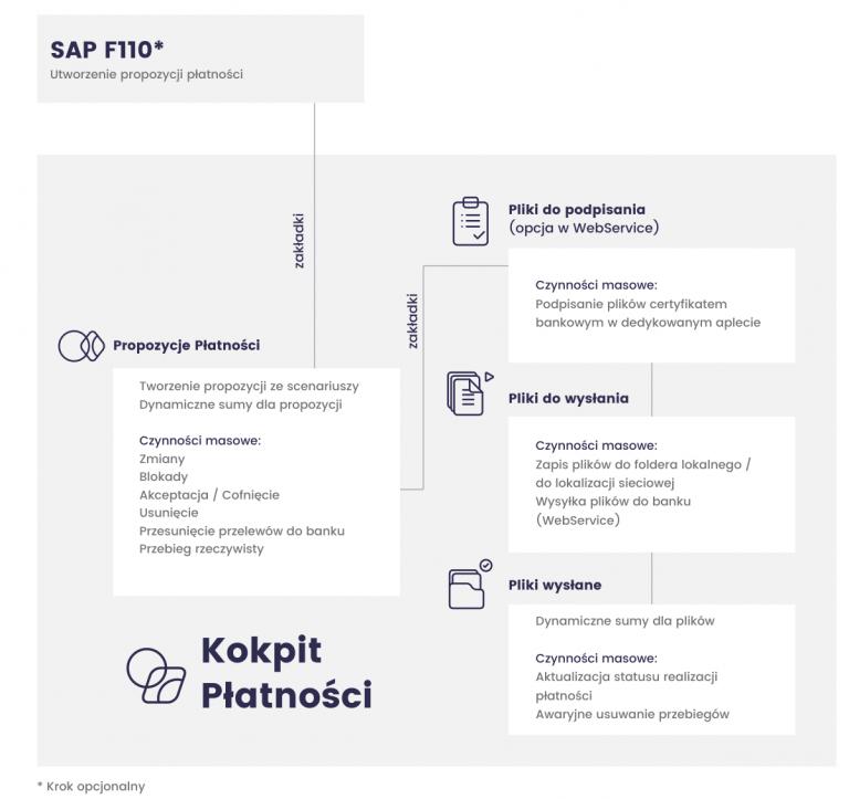 Schemat procesu płatniczego w kokpicie płatniczym dla SAP