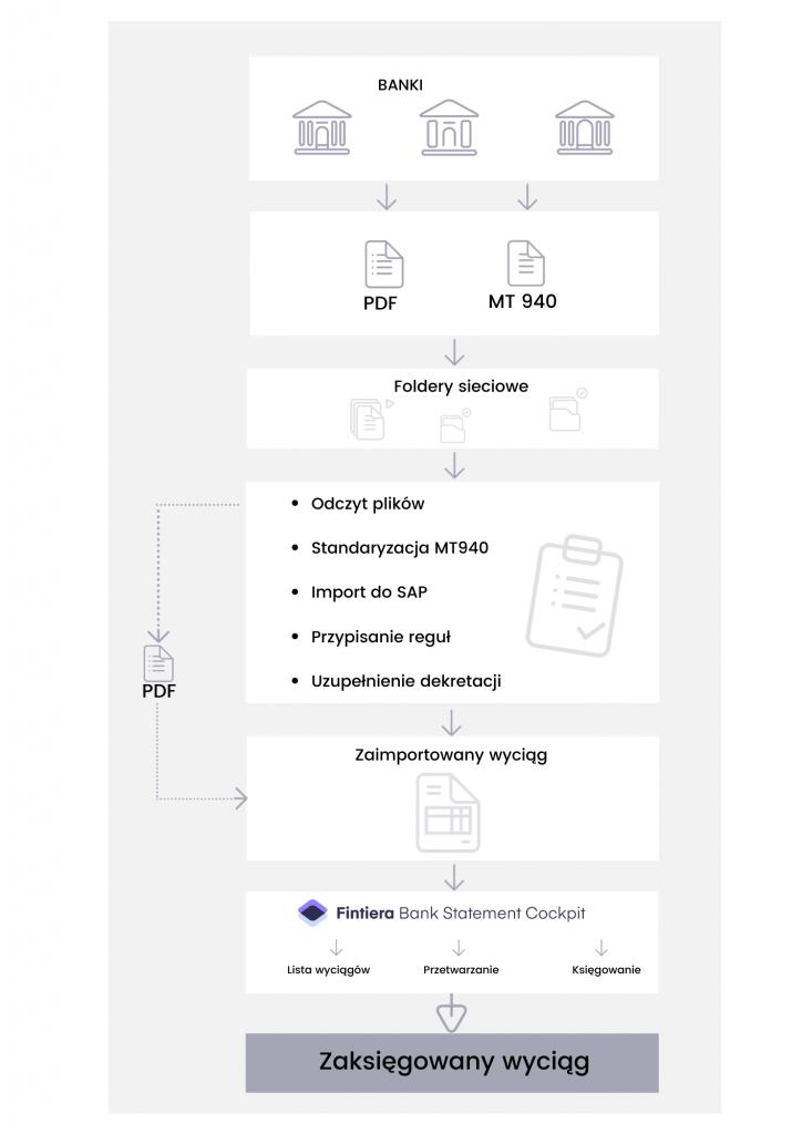 Schemat księgowania wyciągów w SAP