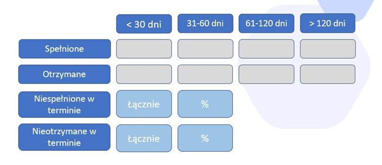 Zatory graf